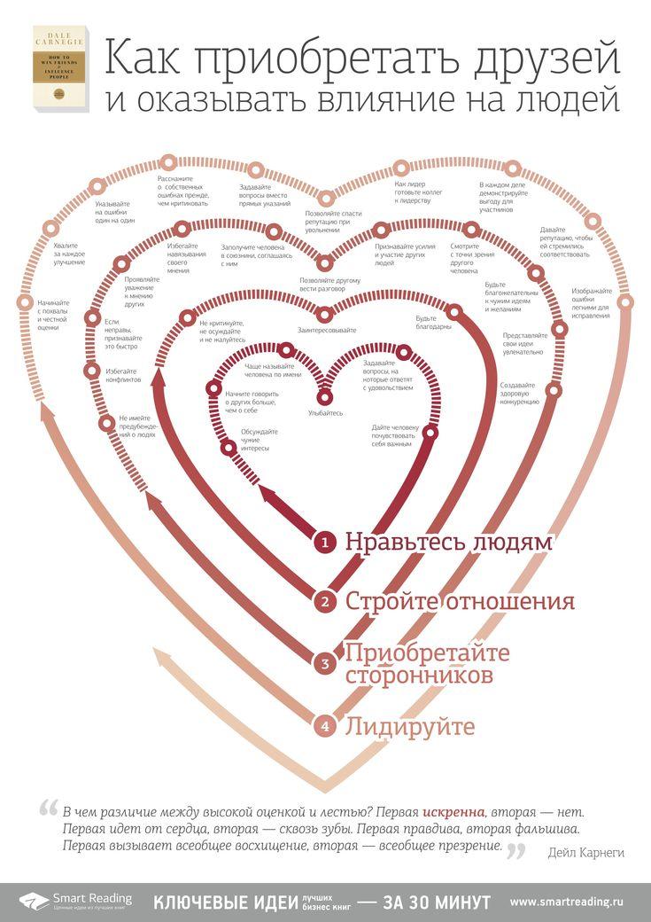 """Саммари бестселлера Дейла Карнеги """"Как приобретать друзей и оказывать влияние на людей"""". Русскоязычная версия. Доступно для загрузки здесь — https://www.dropbox.com/s/8cqghucna5nmzul/infogr-var-15.jpg?dl=0 (плакат А2 под печать)."""