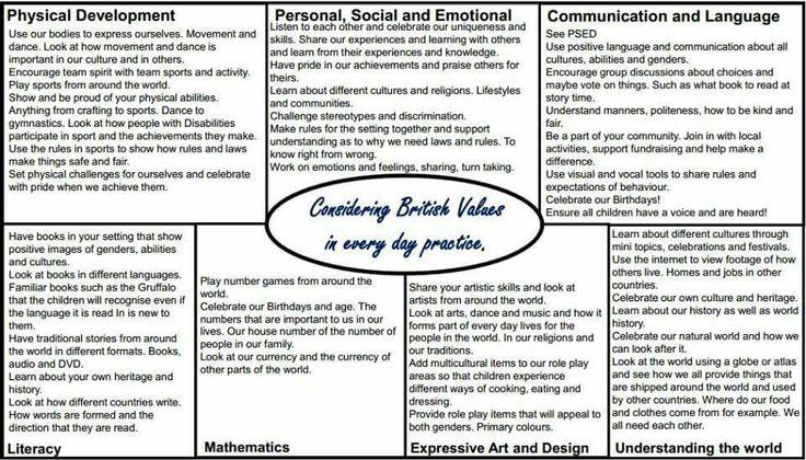 Eyfs British values