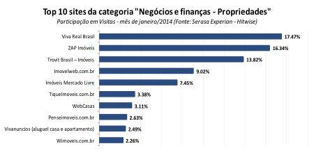 Sites imobiliários mais acessados do Brasil - Janeiro 2014
