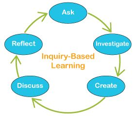Peak Educational Resources: Inquiry-based Learning. Basic overview of Inquiry-Based Learning. Includes links for more information.