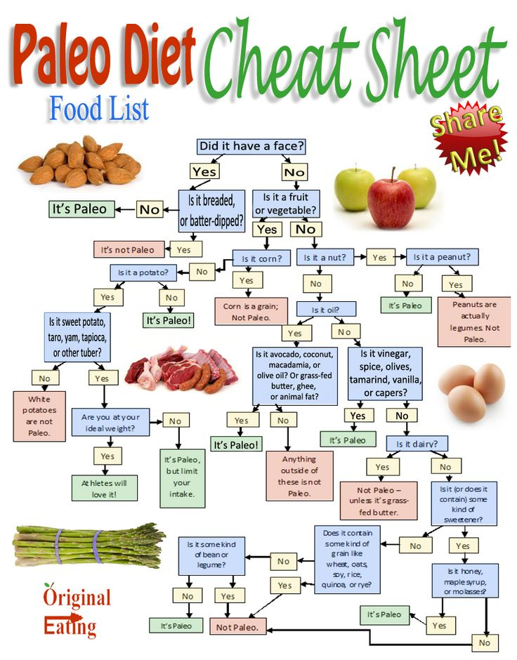 Learn the tricks & tips with the Cheat Sheet: Paleo Diet Food List at Original Eating.