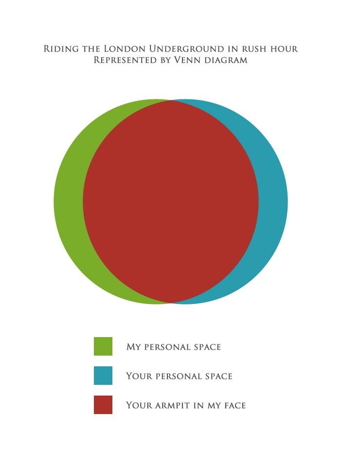 The 32 Best I Heart Venn Images On Pinterest Venn Diagrams