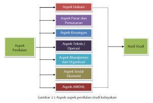 Sistem Kelayakan Pembangunan Pabrik