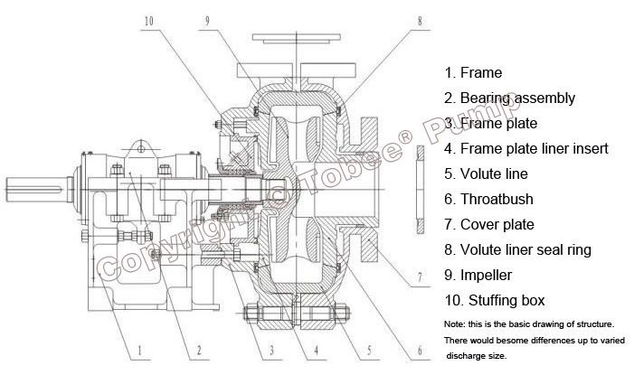 Image result for warman pump assembly drawing (With images