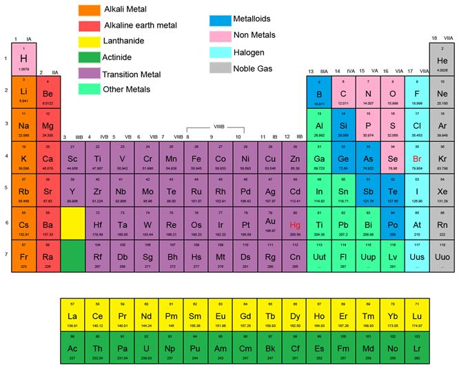 Printable Periodic Tables (PDF) Periodic table and Math - copy linea del tiempo de la tabla periodica de los elementos quimicos pdf