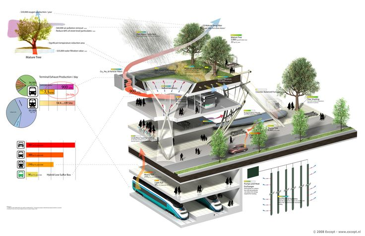 artist impression diagrams urban design