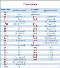 английскому 3 класс по языку таблица транскрипция