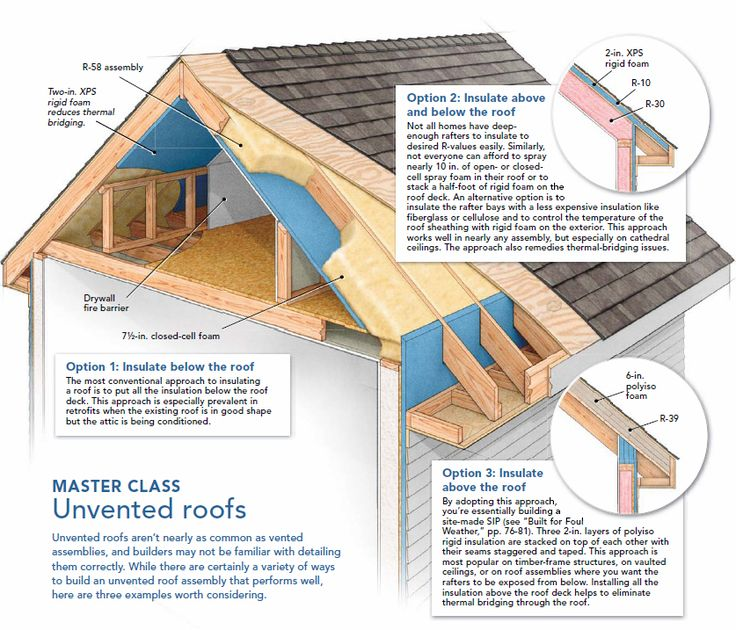 Unvented Roof Insulation Details Pinterest Insulation