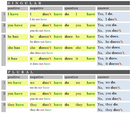 TABULKY do hodin angličtiny - Help for English - Angličtina na internetu zdarma