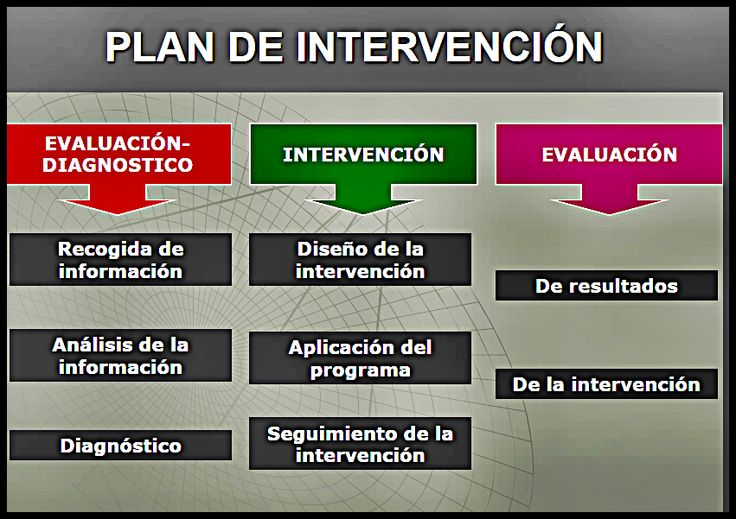 plan de intervencion ejemplo - Buscar con Google