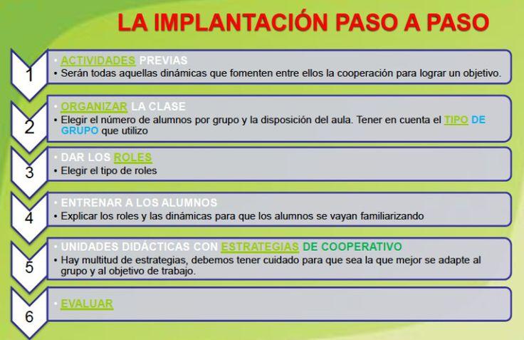 implantación del aprendizaje cooperativo