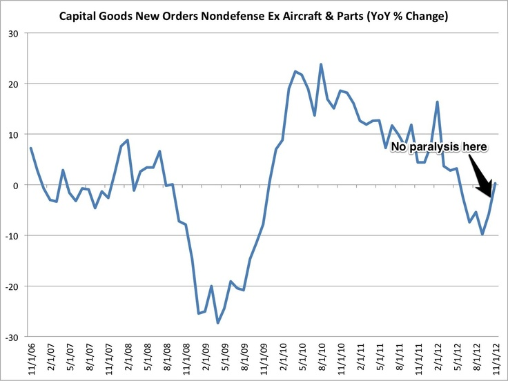 US Durable Goods New Orders were strong in November.