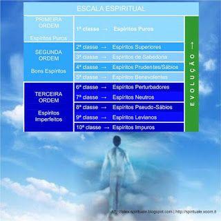 Spirituale: Escala de Evolução Espiritual (O Livro dos Espíritos)