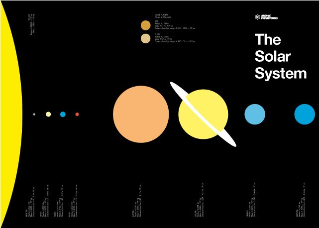 solar system to scale poster - photo #8