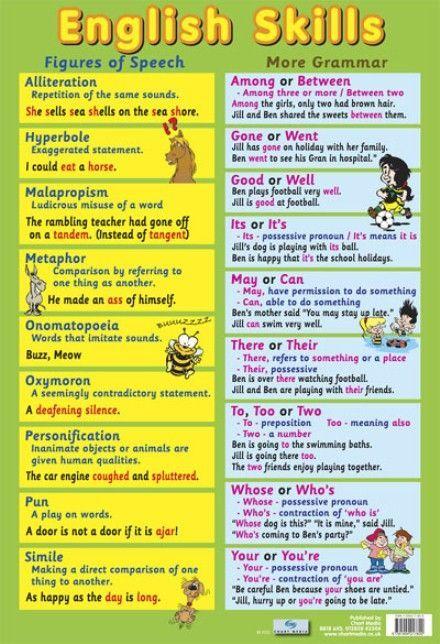 Forum | ________ Grammar | Fluent LandFigures of Speech | Fluent Land