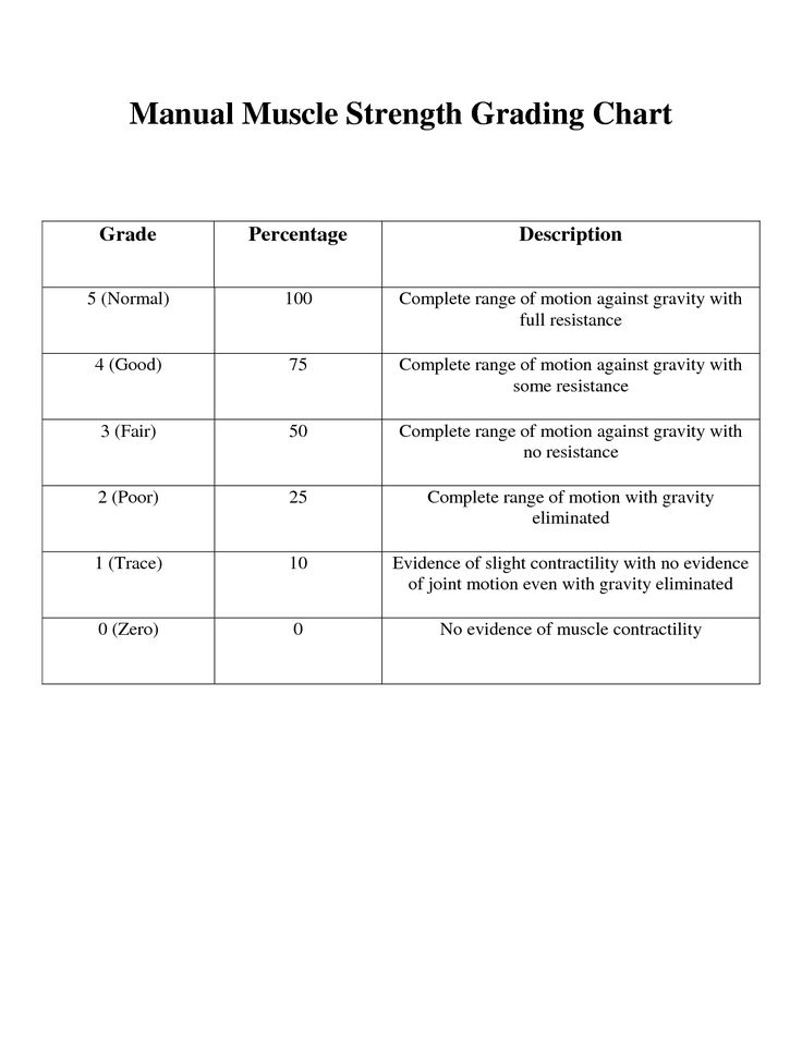 Manual Muscle Testing Chart Printable | Manual Muscle Strength Grading Chart