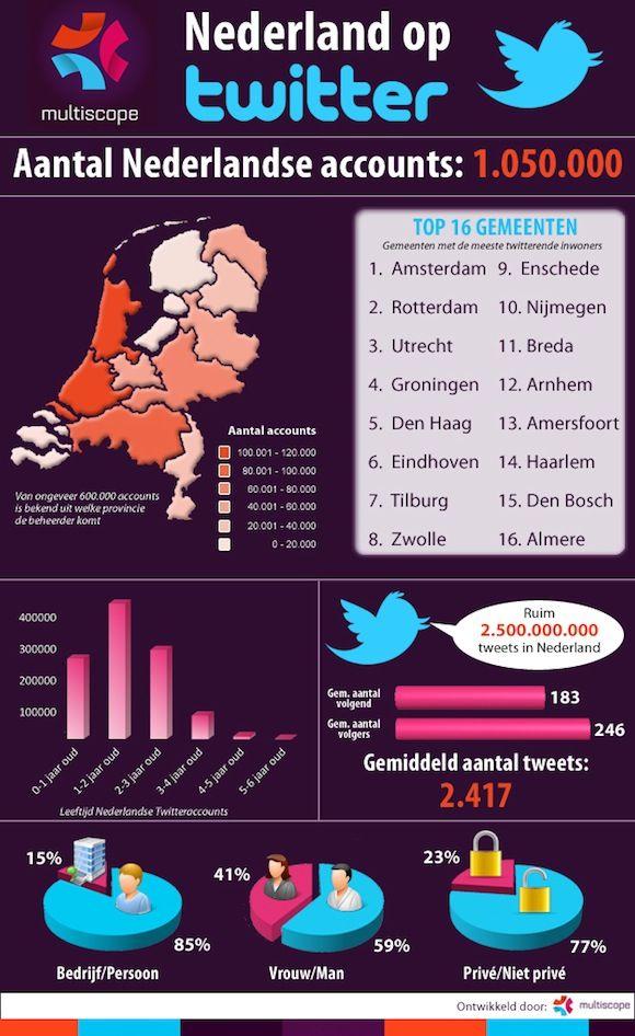 Nederland op twitter