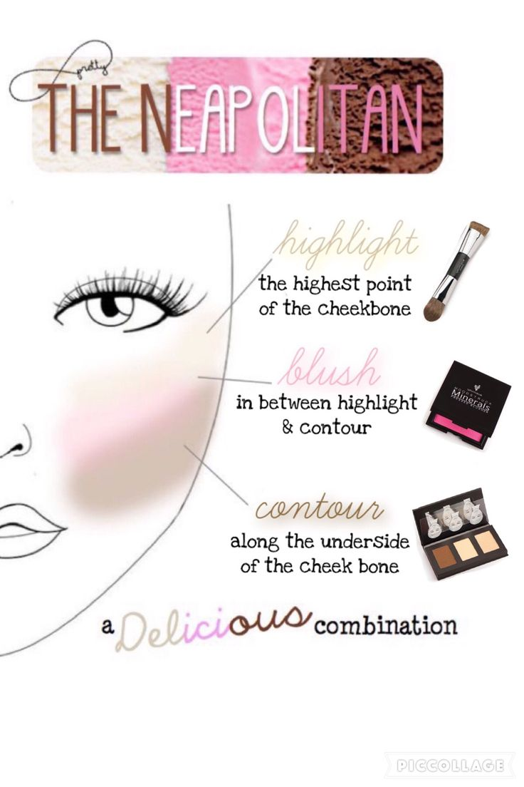 Younique Sculpting Trio diagram with blush and contour brush.  https://www.youniqueproducts.com/Breedlove