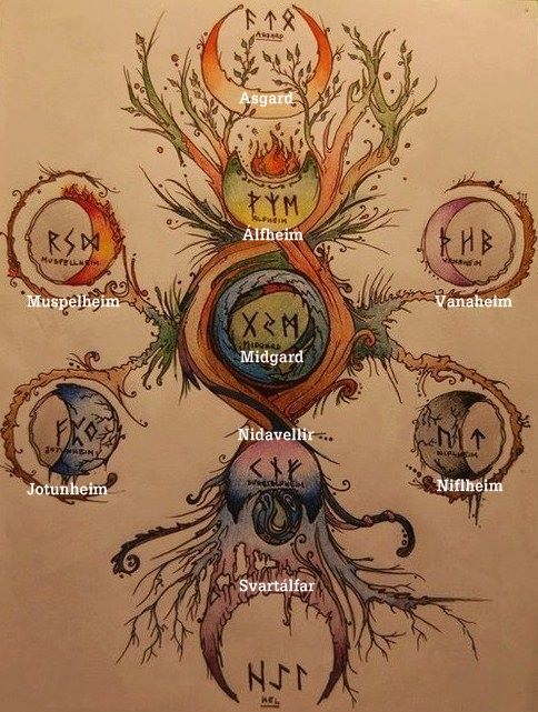 The universe according to the Norse