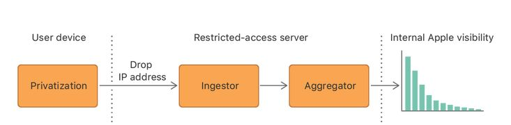 The overall system architecture consisting of device-side and server-side data processing.