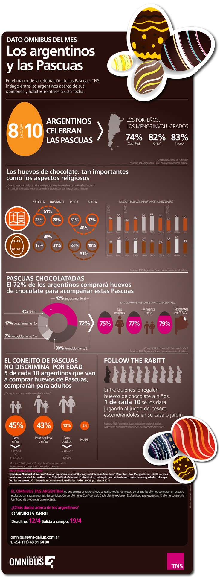 #Infografia > Estudio de TNS Argentina sobre la celebración de Pascua