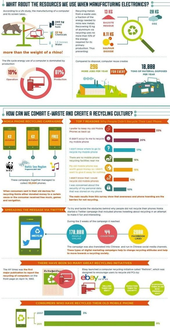 Visualizing The World's E-Waste Problem | Co.Exist: World changing ideas and innovation