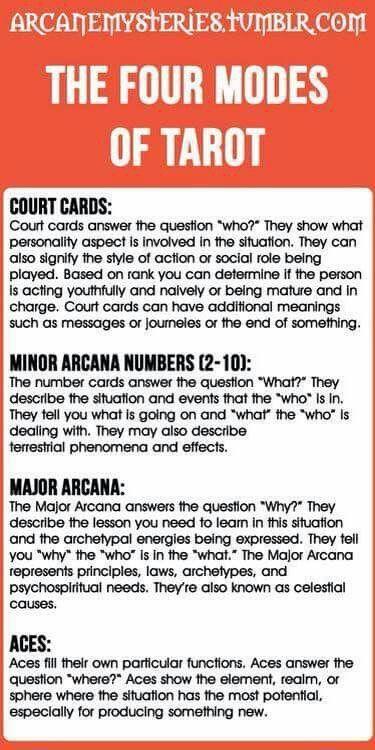 Four Modes of Tarot