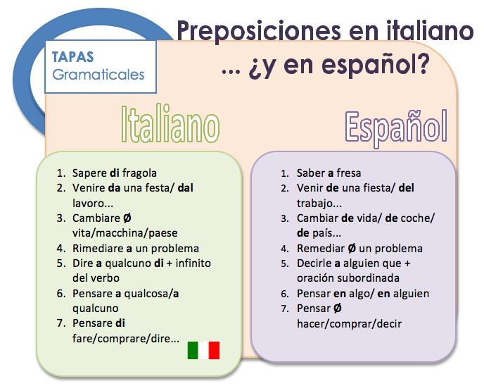 Preposiciones de italiano a español