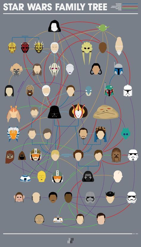 Almost complete Star Wars family tree. Includes some stuff I don't know though (maybe from legends idk)