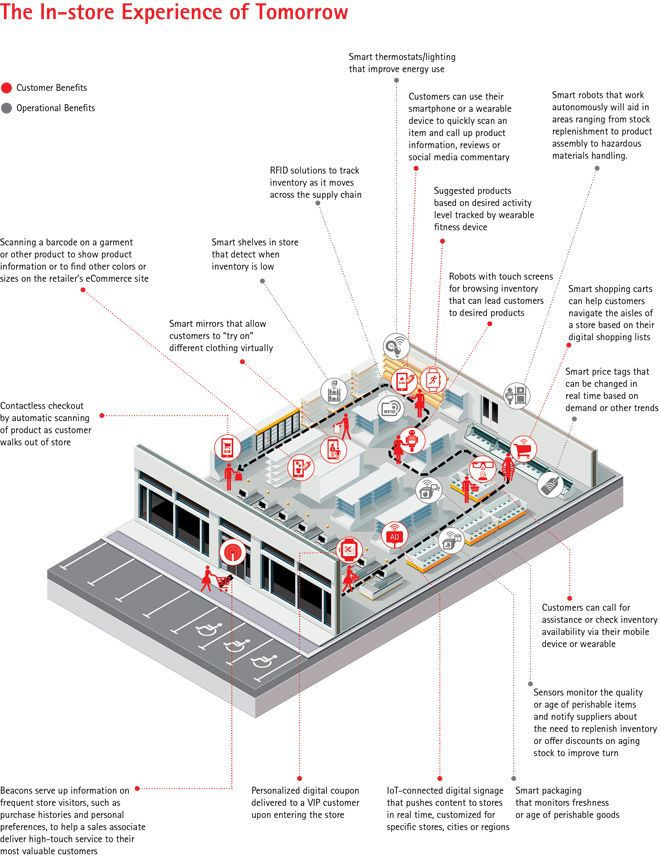 The in-store (IoT) experience of tomorrow