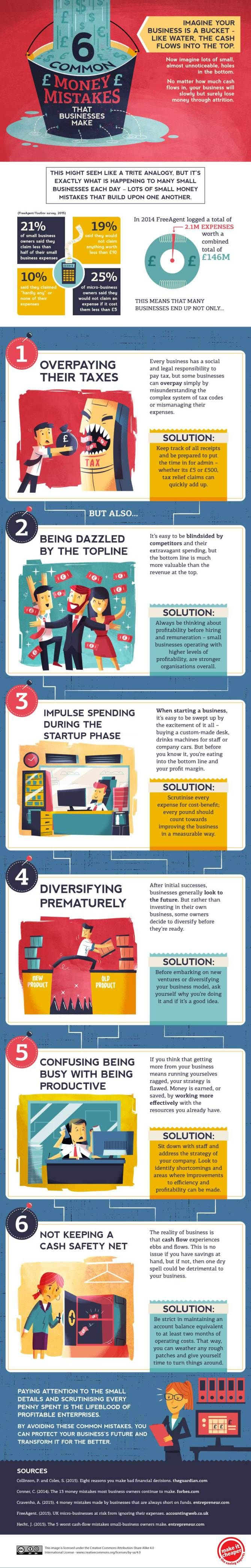 6 Cashflow mistakes your startup should avoid
