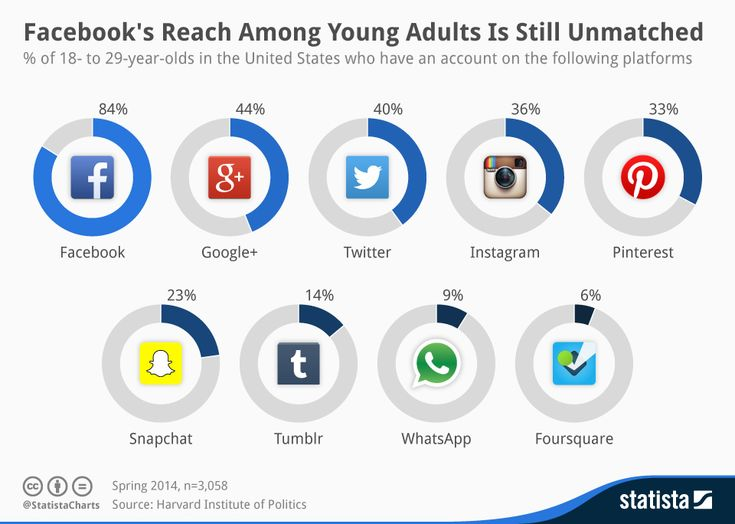 FaceBook's reach among young is still unmatched #infographic