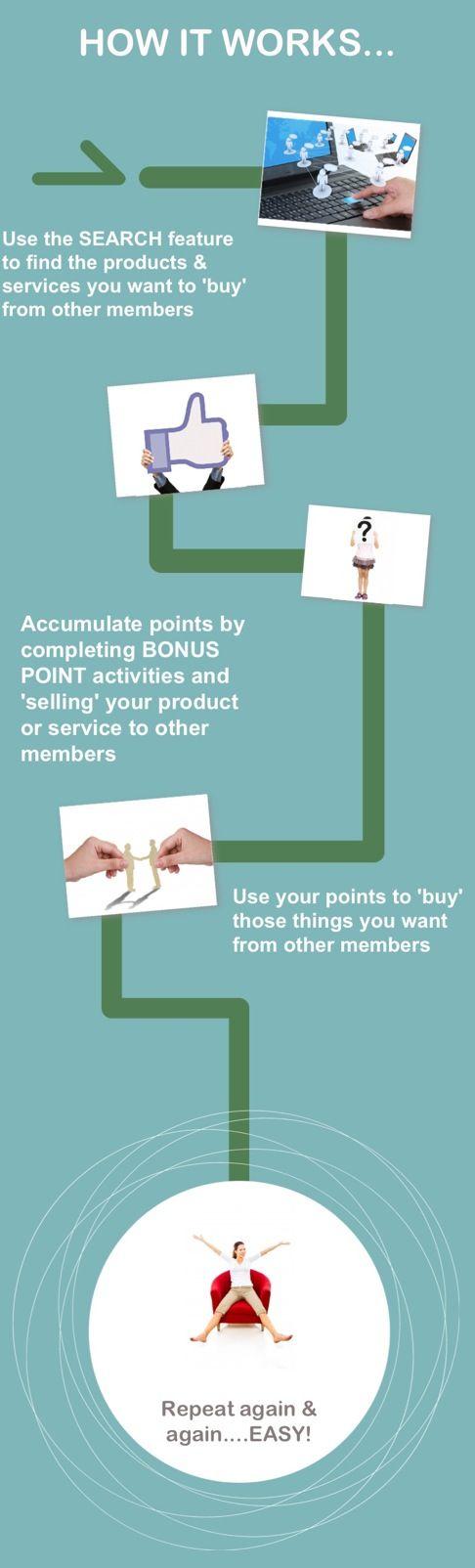 How Share Shop works! www.shareshop.com.au