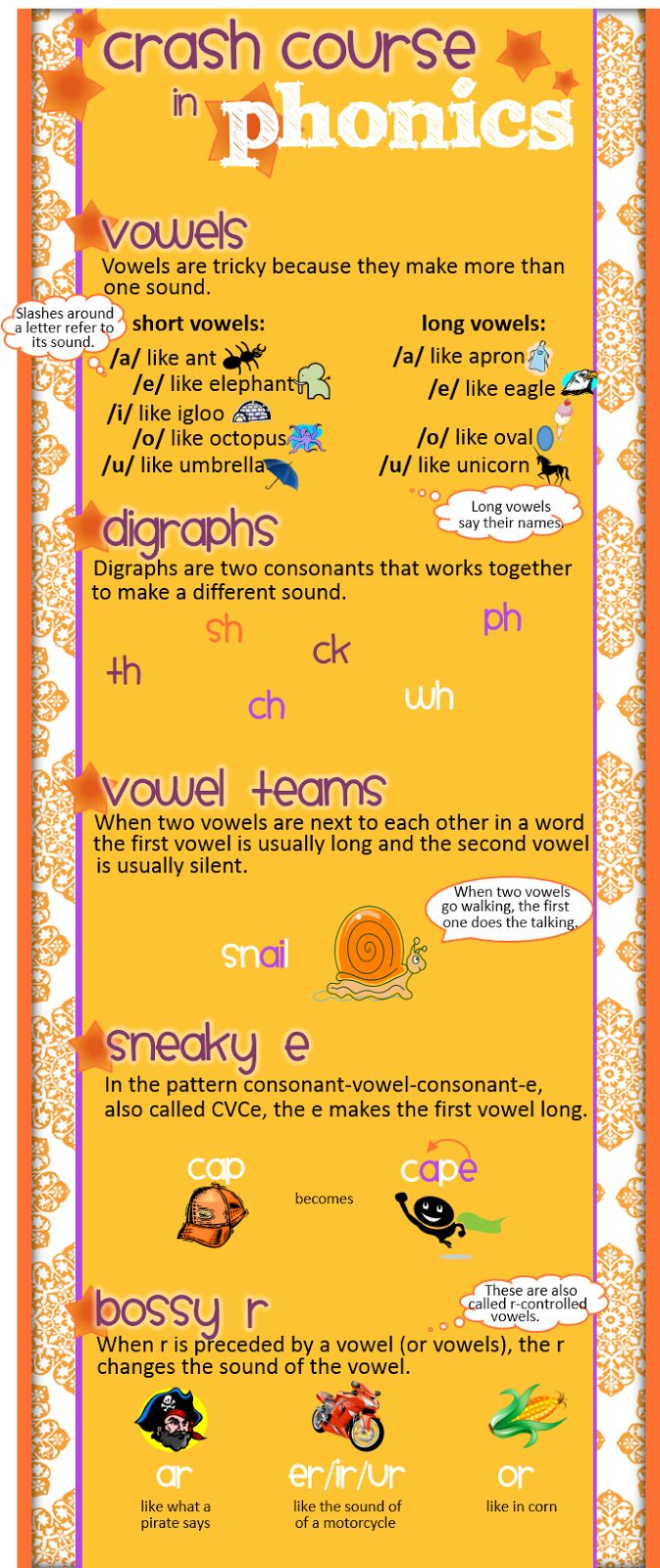 crash course in phonics, fill in the gaps left by your teacher-prep program