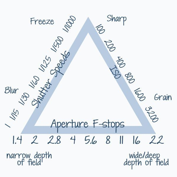 Exposure triangle. Thank you to whatever genius came up with this wondrousness!