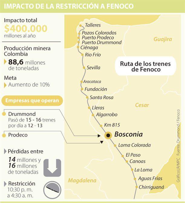 Fenoco podría aguar la meta de 98 millones de toneladas
