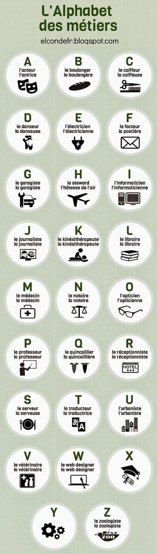 L'alphabet des métiers (El Conde) | français langue étrangère | Scoop.it