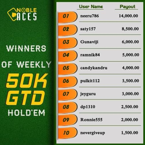 Winners of Weekly 15K GTD PLO and 50K GTD Hold'em. Congratulations to neeru786 for winning both tournaments. Well Played!  Register at Nobleaces to play 11 freeroll satellites DAILY http://nobleaces.com/Register.asp #Congratulations