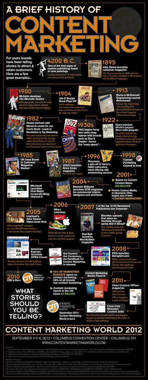 A Brief History of Content #Marketing: Digital Marketing, Marketing History, Website, Web Site, Social Media, Corporate Storytelling, Socialmedia, Content Marketing, Marketing Infographic