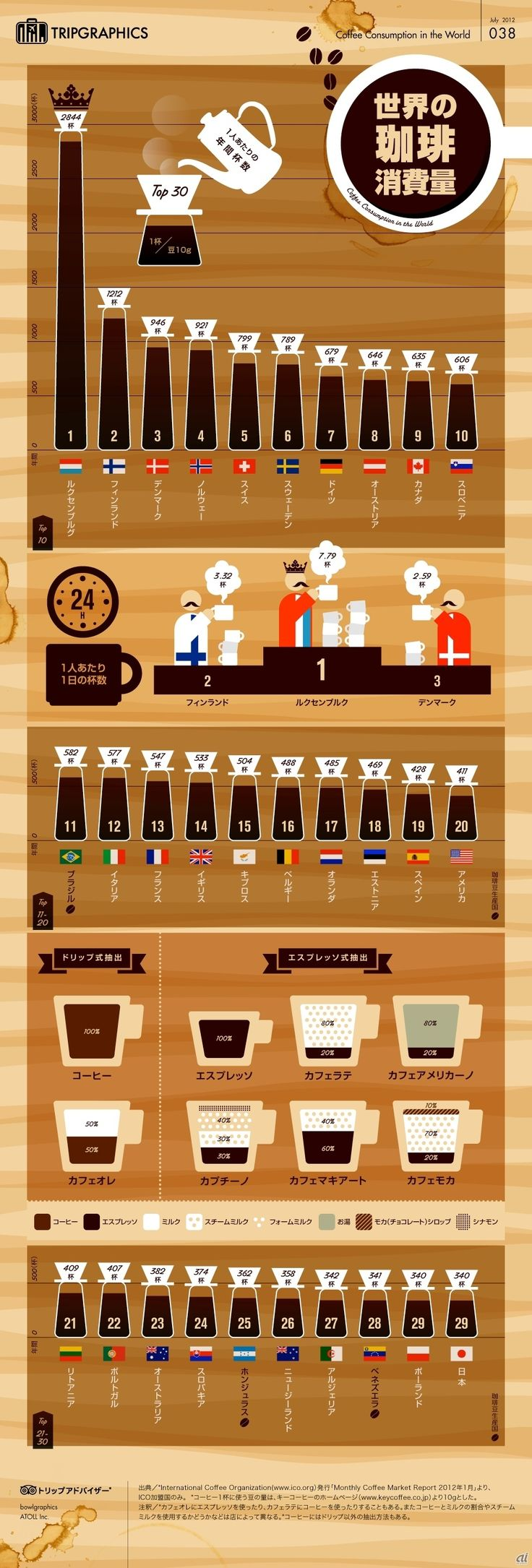 旅をテーマにしたインフォグラフィックス専用サイト「トリップグラフィックス」の第38回において「世界のコーヒーの消費量」と題し、1人あたりの世界のコーヒー消費量のトップ30と、カプチーノやカフェラテなどの違いをまとめている。
