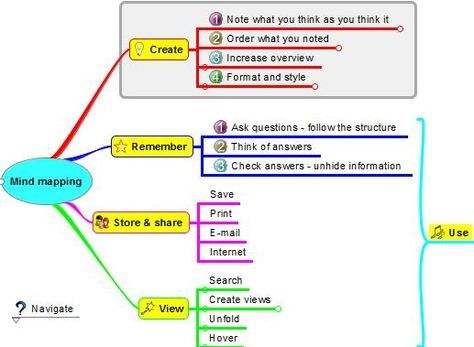Best Agenda Templates Images On   Mind Map Template
