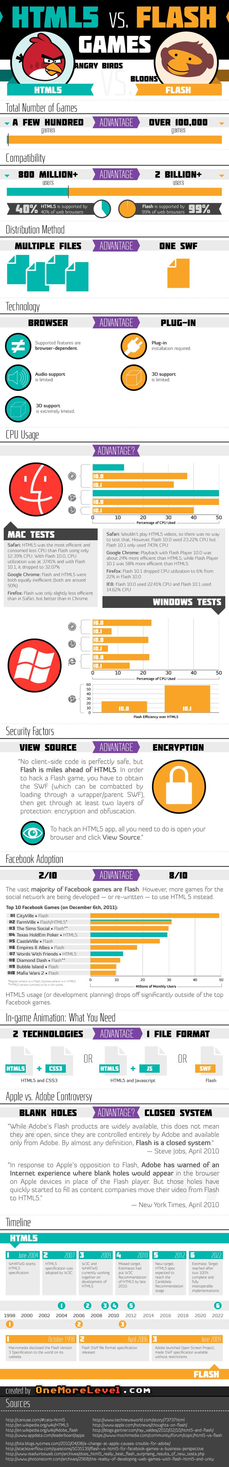 """PCMag: """"Flash Still Bests HTML5 by Most Measures"""""""