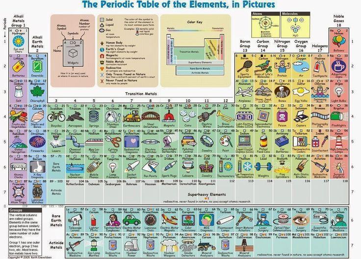315 best Ciencia y Tecnología para la gente images on Pinterest - fresh tabla periodica elementos de un mismo grupo
