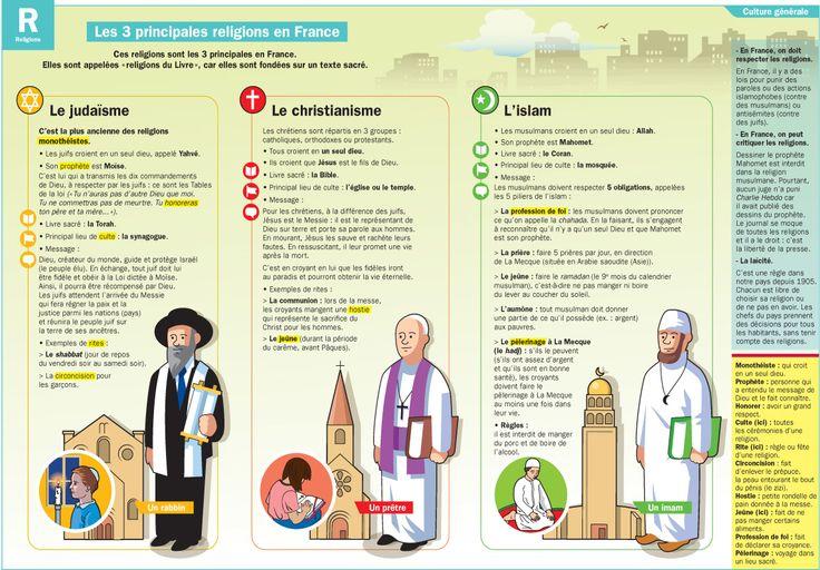 CULTURE - Religions en France - mon quotidien - fiche exposée poster