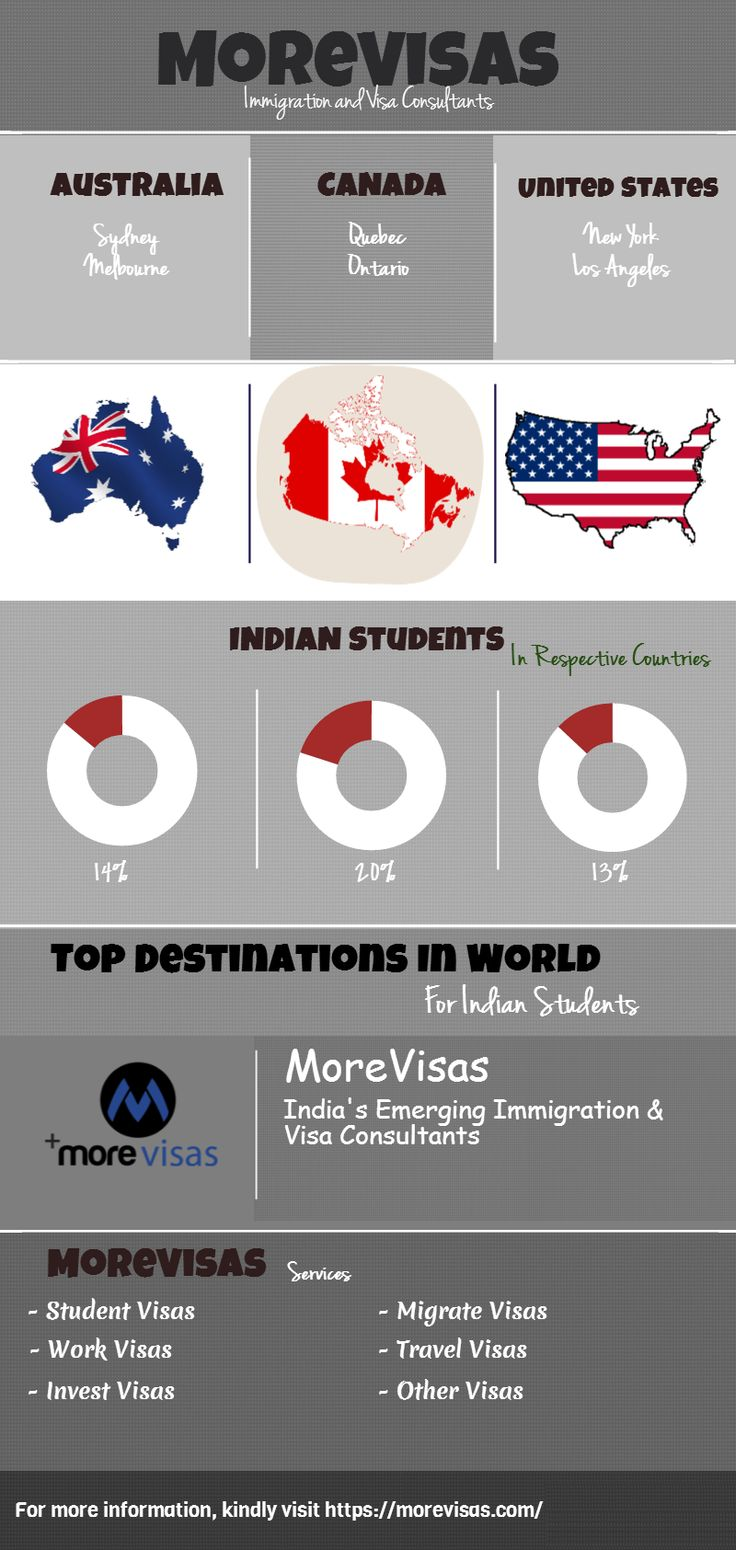 MoreVisas Services to top 3 Destinations