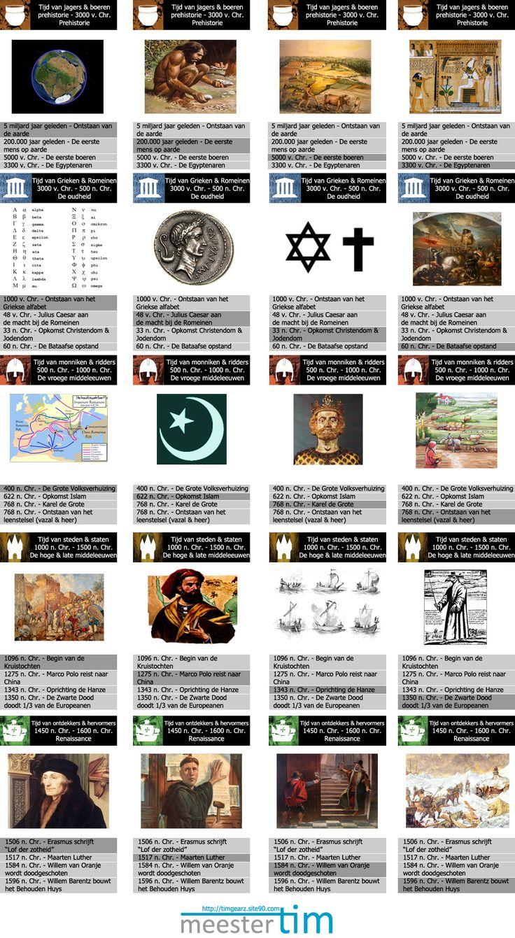 Geschiedeniskwartet - 10 tijdvakken - Meestertim.nl Site met veel handig materiaal op diverse leergebieden!