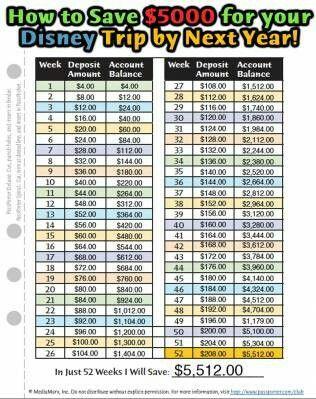 Plan para ahorrar $5,000 en 1 año
