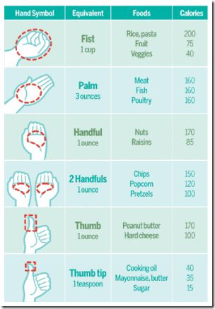 Portion control chart. This is wonderful, saves a lot of guilt and guessing. Everyone should have a copy of this!!