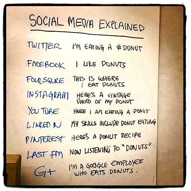 Social media explained. From conscious.co.uk via Larry Bodine's Law Marketing Blog,