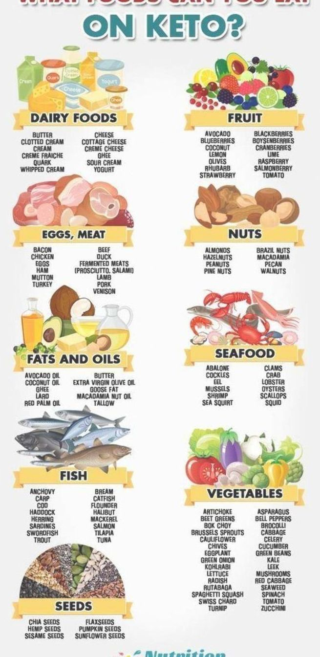 What Foods Can You Eat On Keto This Infographic Presents A List Of Foods From Every Food Group That Are Suitable Co Ketogenic Diet Group Meals Buzzfeed Food